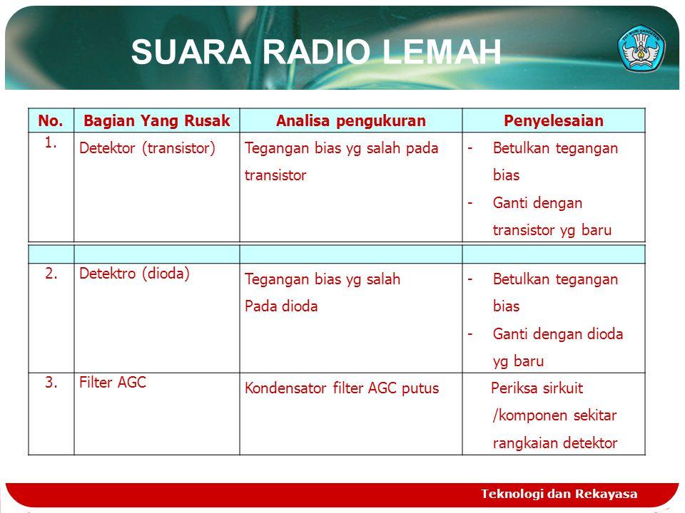 SUARA RADIO LEMAH Teknologi dan Rekayasa No.Bagian Yang RusakAnalisa pengukuranPenyelesaian 1.