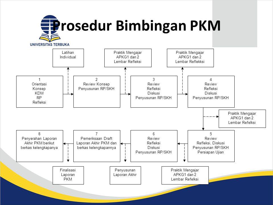 Prosedur Bimbingan PKM 1 Orientasi Konsep KDM RP Refleksi 3 Review Refleksi Diskusi Penyusunan RP/SKH 5 Review Refleksi, Diskusi Penyusunan RP/SKH Per