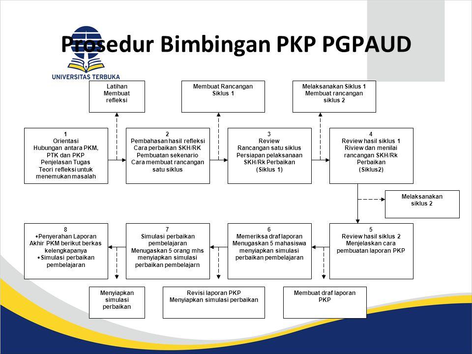 Prosedur Bimbingan PKP PGPAUD 1 Orientasi Hubungan antara PKM, PTK dan PKP Penjelasan Tugas Teori refleksi untuk menemukan masalah 3 Review Rancangan