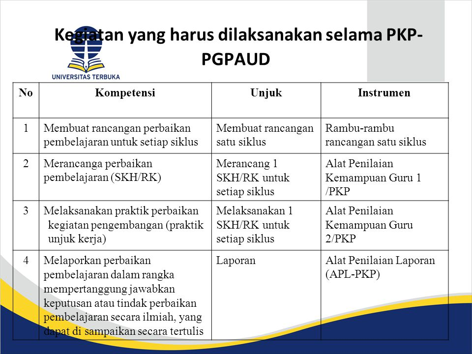 Kegiatan yang harus dilaksanakan selama PKP- PGPAUD NoKompetensiUnjukInstrumen 1Membuat rancangan perbaikan pembelajaran untuk setiap siklus Membuat rancangan satu siklus Rambu-rambu rancangan satu siklus 2Merancanga perbaikan pembelajaran (SKH/RK) Merancang 1 SKH/RK untuk setiap siklus Alat Penilaian Kemampuan Guru 1 /PKP 3Melaksanakan praktik perbaikan kegiatan pengembangan (praktik unjuk kerja) Melaksanakan 1 SKH/RK untuk setiap siklus Alat Penilaian Kemampuan Guru 2/PKP 4Melaporkan perbaikan pembelajaran dalam rangka mempertanggung jawabkan keputusan atau tindak perbaikan pembelajaran secara ilmiah, yang dapat di sampaikan secara tertulis LaporanAlat Penilaian Laporan (APL-PKP)