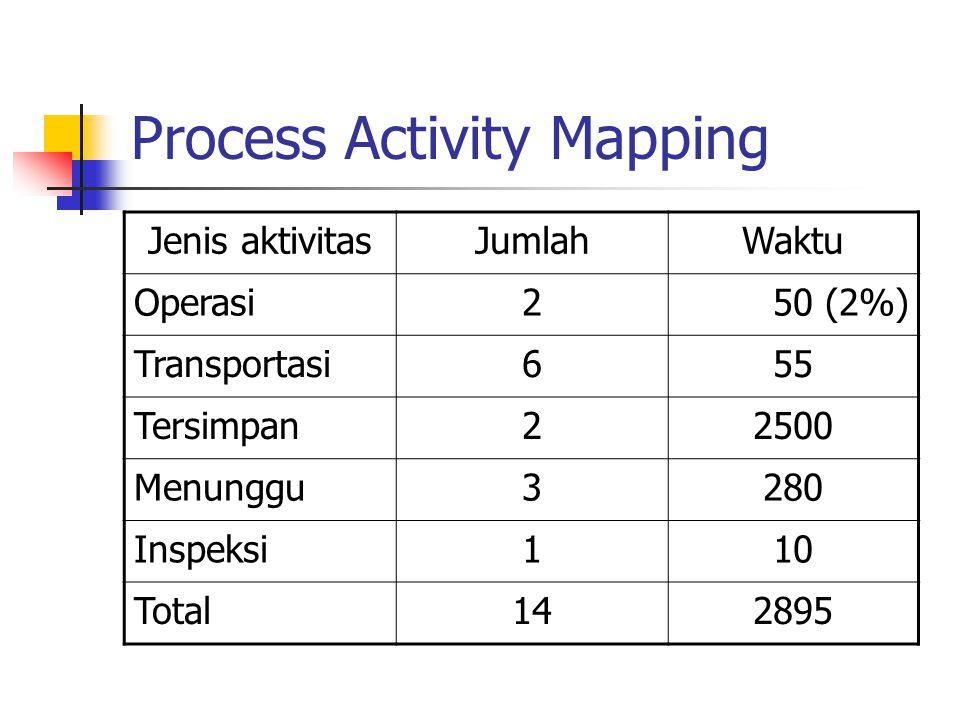 Jenis aktivitasJumlahWaktu Operasi2 50 (2%) Transportasi655 Tersimpan22500 Menunggu3280 Inspeksi110 Total142895