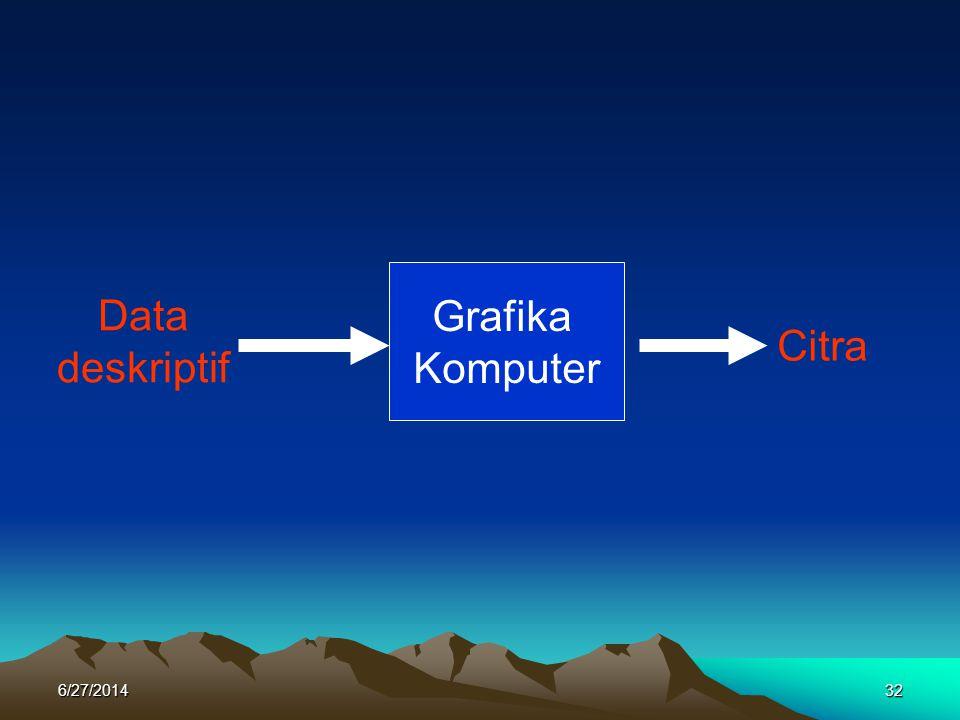 Data deskriptif Grafika Komputer Citra 6/27/201432