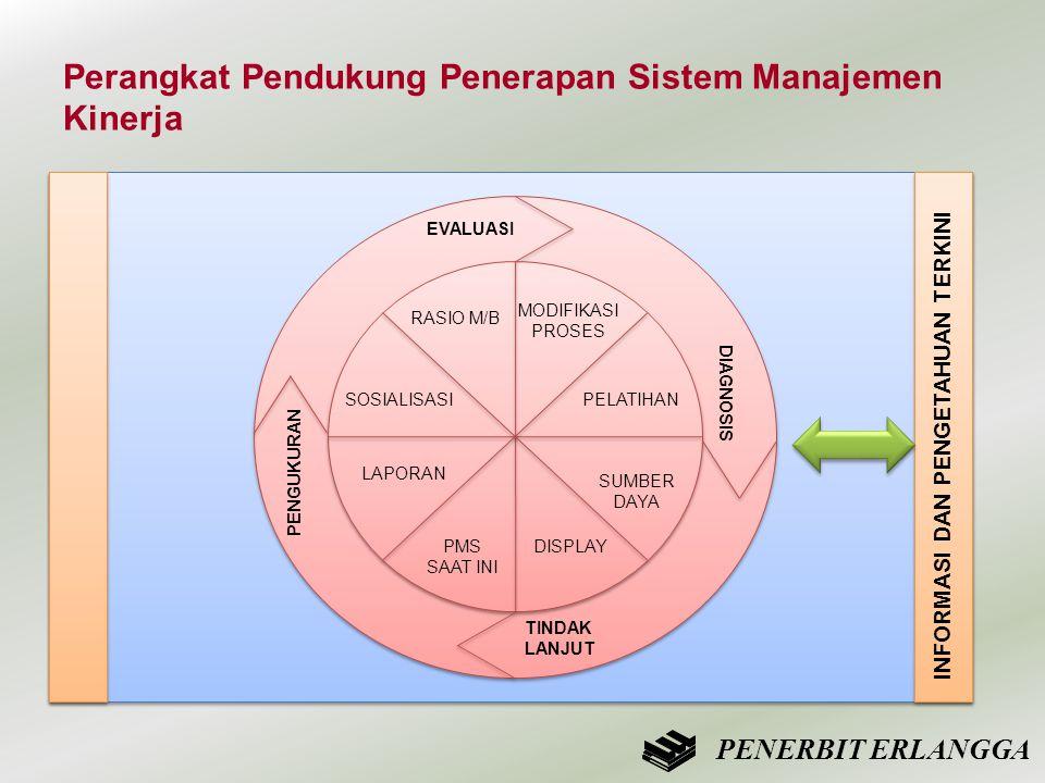 Perangkat Pendukung Penerapan Sistem Manajemen Kinerja EVALUASI PENGUKURAN DIAGNOSIS TINDAK LANJUT RASIO M/B MODIFIKASI PROSES PELATIHAN SUMBER DAYA S