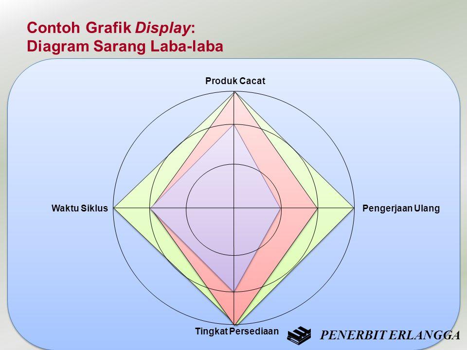 Contoh Grafik Display: Diagram Sarang Laba-laba Produk Cacat Waktu Siklus Tingkat Persediaan Pengerjaan Ulang PENERBIT ERLANGGA