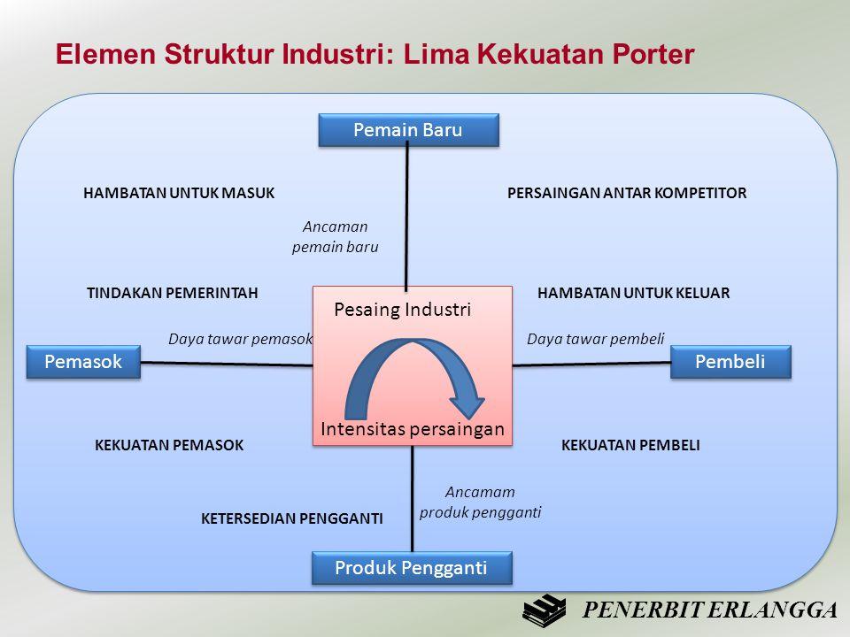 Ancaman pemain baru Ancaman pemain baru Elemen Struktur Industri: Lima Kekuatan Porter Pesaing Industri Intensitas persaingan Pemain Baru Produk Pengg