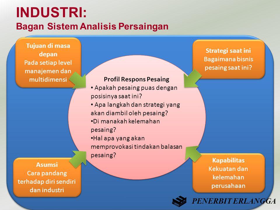 INDUSTRI: Bagan Sistem Analisis Persaingan Profil Respons Pesaing • Apakah pesaing puas dengan posisinya saat ini? • Apa langkah dan strategi yang aka