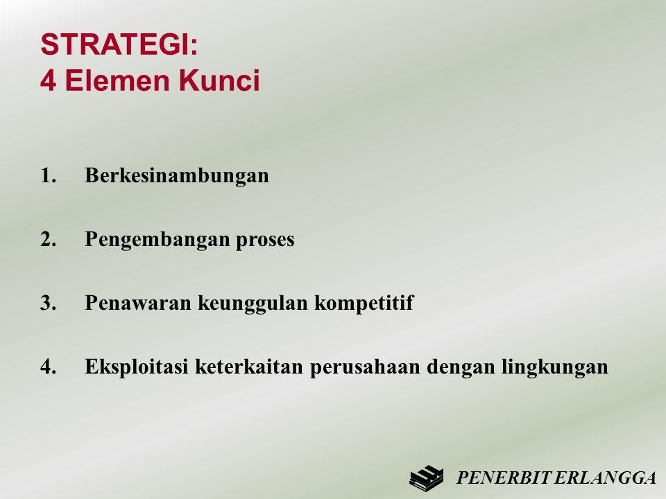 STRATEGI: 4 Elemen Kunci 1.Berkesinambungan 2.Pengembangan proses 3.Penawaran keunggulan kompetitif 4.Eksploitasi keterkaitan perusahaan dengan lingku