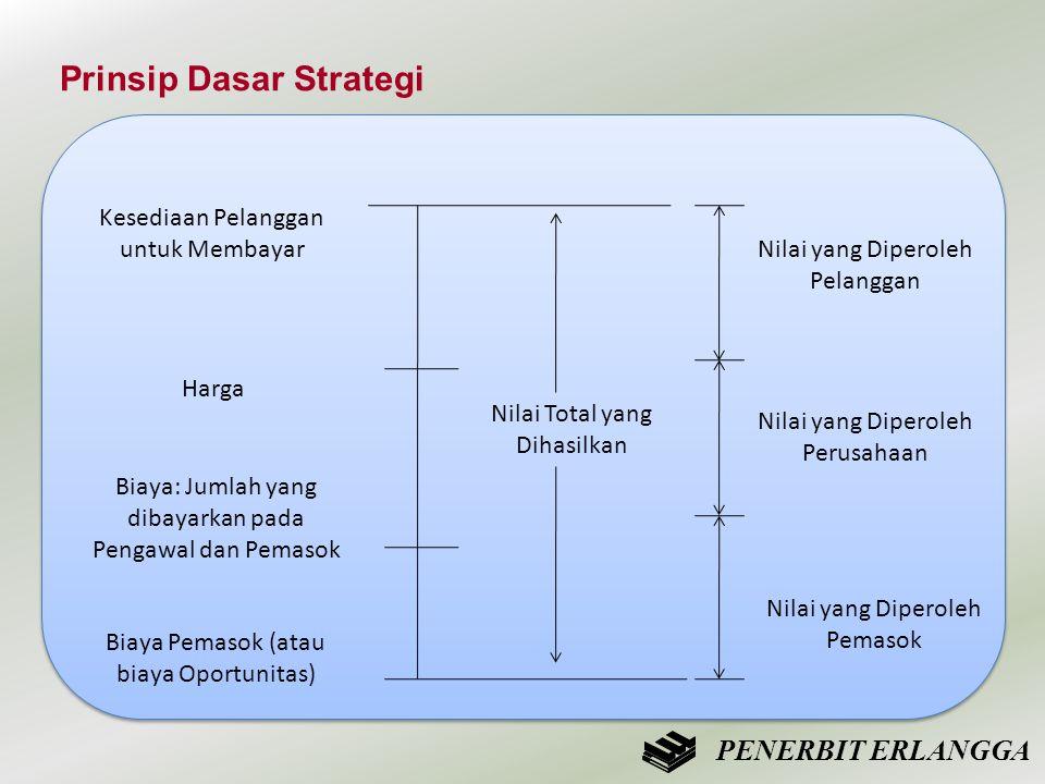 Prinsip Dasar Strategi Kesediaan Pelanggan untuk Membayar Nilai yang Diperoleh Pelanggan Harga Biaya: Jumlah yang dibayarkan pada Pengawal dan Pemasok
