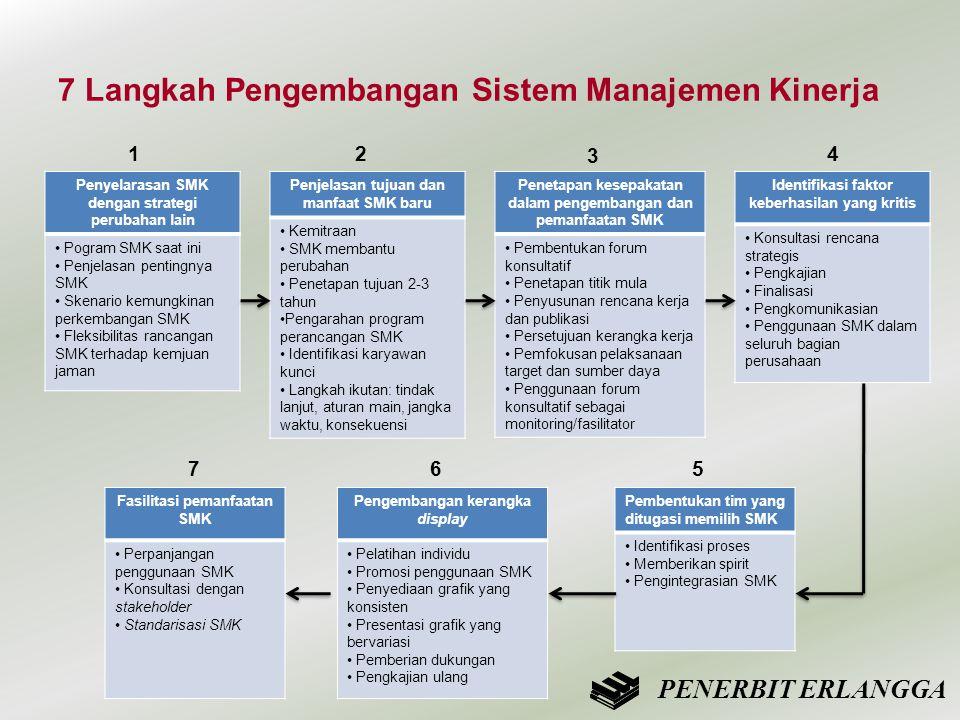 Penyelarasan SMK dengan strategi perubahan lain • Pogram SMK saat ini • Penjelasan pentingnya SMK • Skenario kemungkinan perkembangan SMK • Fleksibili