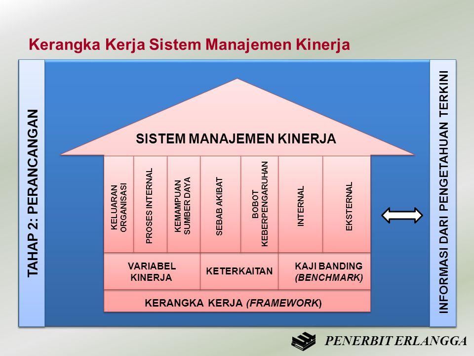 Kerangka Kerja Sistem Manajemen Kinerja PENERBIT ERLANGGA ` ` SISTEM MANAJEMEN KINERJA KERANGKA KERJA (FRAMEWORK) VARIABEL KINERJA KETERKAITAN KAJI BA
