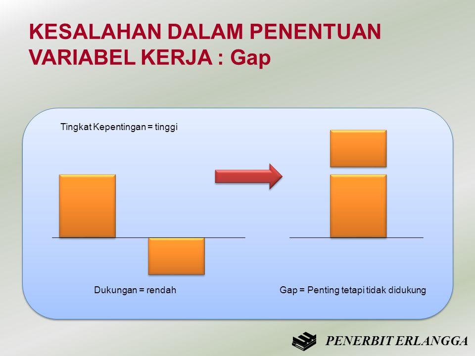 KESALAHAN DALAM PENENTUAN VARIABEL KERJA : Gap PENERBIT ERLANGGA Tingkat Kepentingan = tinggi Dukungan = rendahGap = Penting tetapi tidak didukung