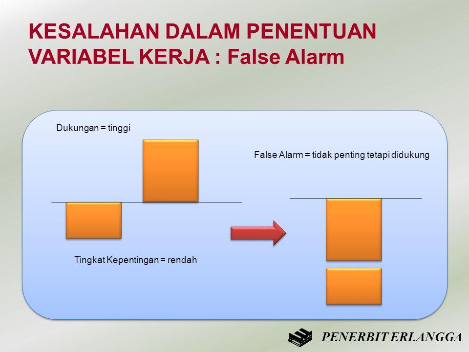 Tingkat Kepentingan = rendah Dukungan = tinggi PENERBIT ERLANGGA KESALAHAN DALAM PENENTUAN VARIABEL KERJA : False Alarm False Alarm = tidak penting te