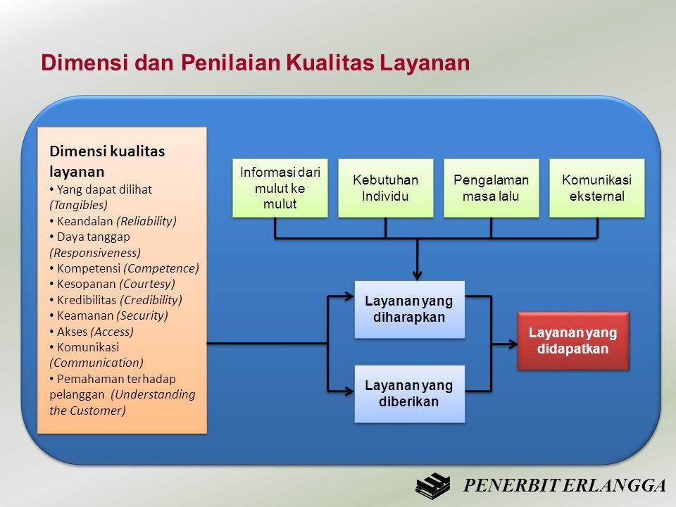 Dimensi dan Penilaian Kualitas Layanan Dimensi kualitas layanan • Yang dapat dilihat (Tangibles) • Keandalan (Reliability) • Daya tanggap (Responsiven