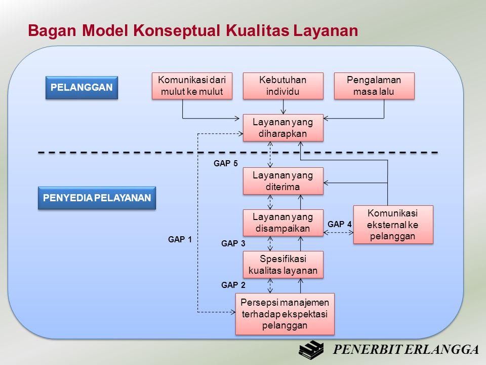 Bagan Model Konseptual Kualitas Layanan PELANGGAN Komunikasi dari mulut ke mulut Kebutuhan individu Pengalaman masa lalu Layanan yang diharapkan Layan