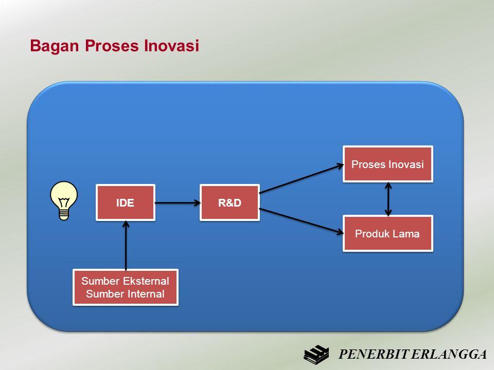 Bagan Proses Inovasi IDE R&D Proses Inovasi Produk Lama Sumber Eksternal Sumber Internal Sumber Eksternal Sumber Internal PENERBIT ERLANGGA