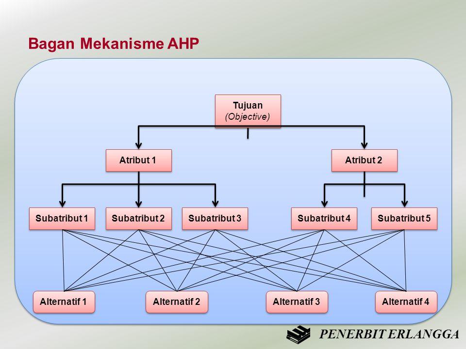 Bagan Mekanisme AHP Tujuan (Objective) Tujuan (Objective) Atribut 1 Atribut 2 Subatribut 1 Subatribut 2 Subatribut 3 Subatribut 4 Subatribut 5 Alterna