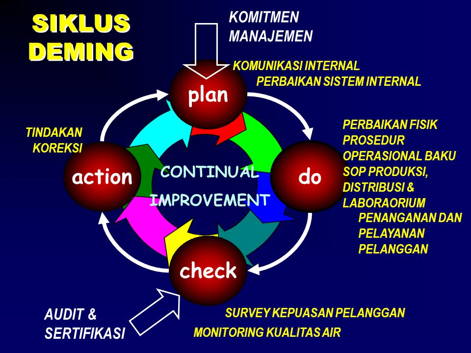 SIKLUS DEMING plan check do action CONTINUAL IMPROVEMENT KOMITMEN MANAJEMEN AUDIT & SERTIFIKASI PERBAIKAN SISTEM INTERNAL KOMUNIKASI INTERNAL PENANGAN