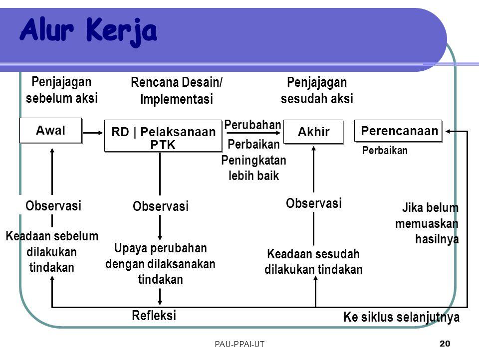 CONTOH  Bagaimana meningkatkan prestasi belajar mahasiswa semester IV PPB FIP IKIP PGRI Semarang melalui model pembelajaran berbasis masalah?  Bagai