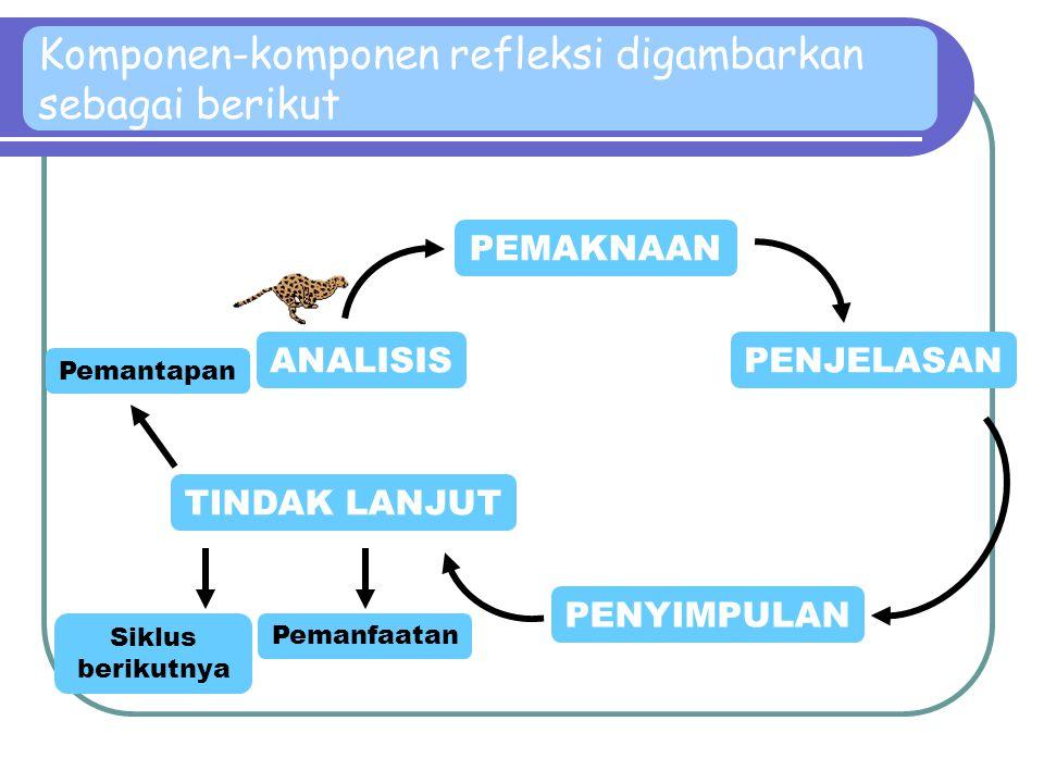  Keterkaitan antara hasil analisis dengan indikator keberhasilan   Berhasil?  Stop / Reconfirm  Belum?  Siklus berikutnya 6. MELAKUKAN REFLEKSI