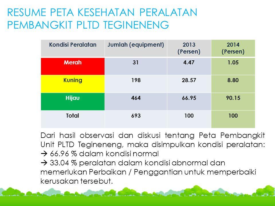 Dari hasil observasi dan diskusi tentang Peta Pembangkit Unit PLTD Tegineneng, maka disimpulkan kondisi peralatan:  66.96 % dalam kondisi normal  33