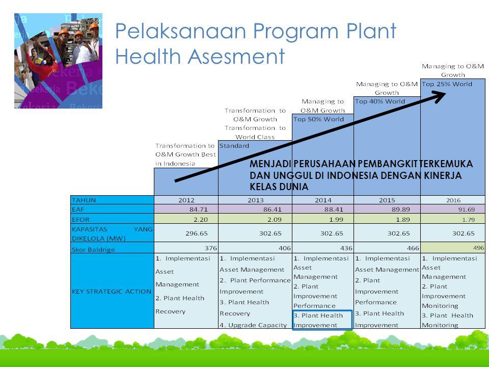 Pelaksanaan Program Plant Health Asesment MENJADI PERUSAHAAN PEMBANGKIT TERKEMUKA DAN UNGGUL DI INDONESIA DENGAN KINERJA KELAS DUNIA
