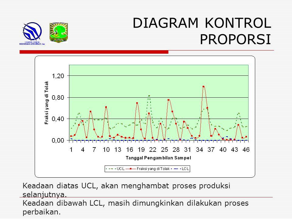 DIAGRAM KONTROL PROPORSI Keadaan diatas UCL, akan menghambat proses produksi selanjutnya.