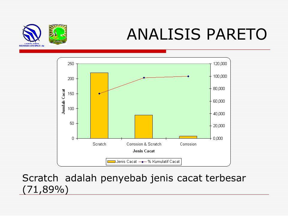 ANALISIS PARETO Scratch adalah penyebab jenis cacat terbesar (71,89%)