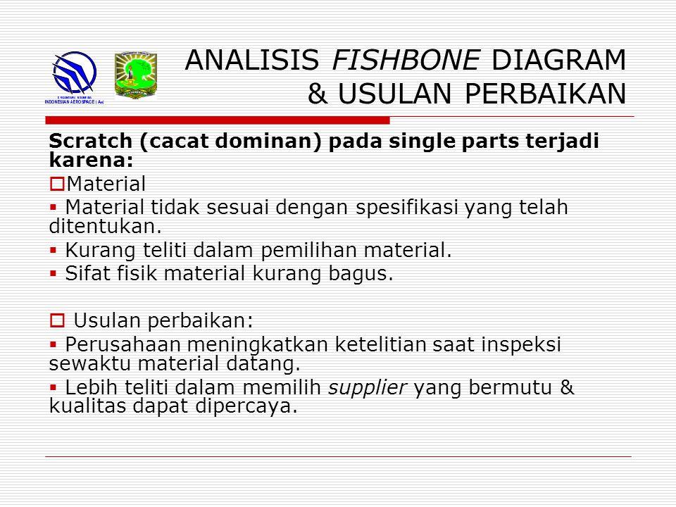 ANALISIS FISHBONE DIAGRAM & USULAN PERBAIKAN Scratch (cacat dominan) pada single parts terjadi karena:  Material  Material tidak sesuai dengan spesifikasi yang telah ditentukan.
