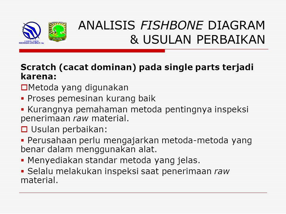 ANALISIS FISHBONE DIAGRAM & USULAN PERBAIKAN Scratch (cacat dominan) pada single parts terjadi karena:  Metoda yang digunakan  Proses pemesinan kurang baik  Kurangnya pemahaman metoda pentingnya inspeksi penerimaan raw material.