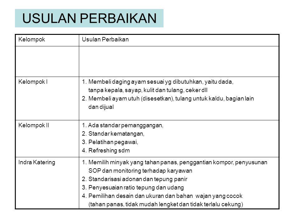 USULAN PERBAIKAN KelompokUsulan Perbaikan Kelompok I1.