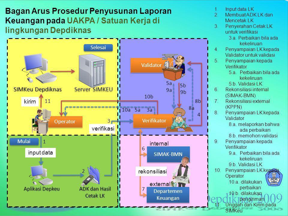 SIM Keuangan > Halaman Muka Alamat situs SIM Keuangan http://simkeu.depdiknas.go.id/