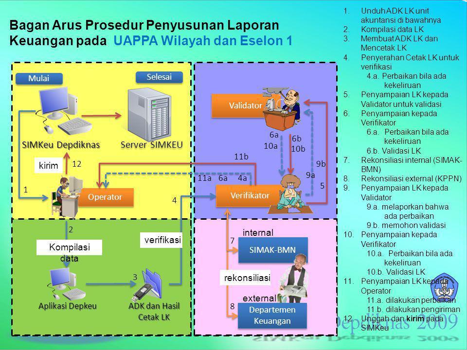 SIM Keuangan > Halaman Muka