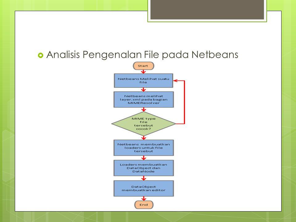 Analisis Pengenalan File pada Netbeans
