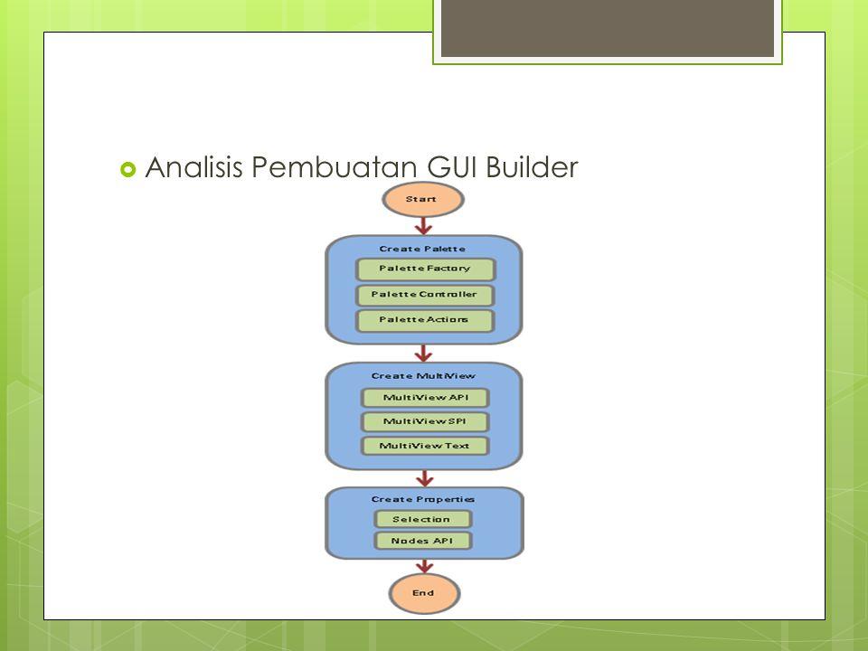  Analisis Pembuatan GUI Builder