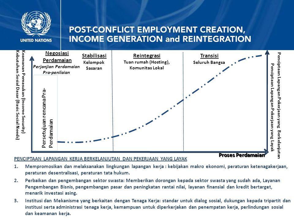 PENCIPTAAN LAPANGAN KERJA BERKELANJUTAN DAN PEKERJAAN YANG LAYAK 1.Mempromosikan dan melaksanakan lingkungan lapangan kerja : kebijakan makro ekonomi,