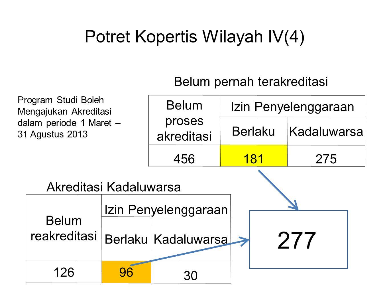 Potret Kopertis Wilayah IV(4) Belum proses akreditasi Izin Penyelenggaraan Berlaku Kadaluwarsa 456181275 Belum reakreditasi Izin Penyelenggaraan Berla