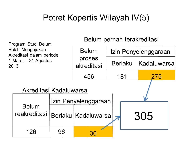 Potret Kopertis Wilayah IV(5) Belum proses akreditasi Izin Penyelenggaraan Berlaku Kadaluwarsa 456181 275 Belum reakreditasi Izin Penyelenggaraan Berl