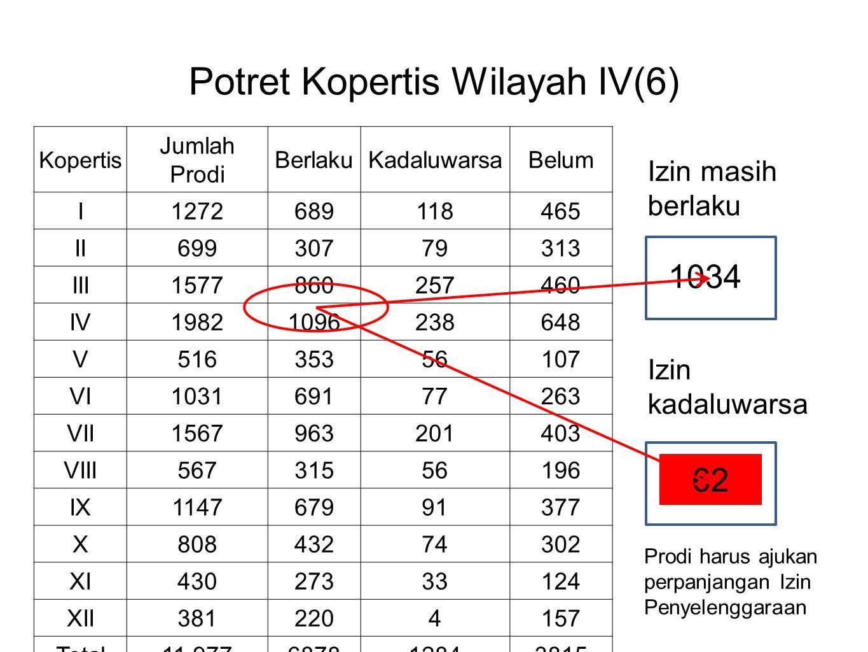 Potret Kopertis Wilayah IV(6) Kopertis Jumlah Prodi BerlakuKadaluwarsaBelum I1272689118465 II69930779313 III1577860257460 IV19821096238648 V5163535610