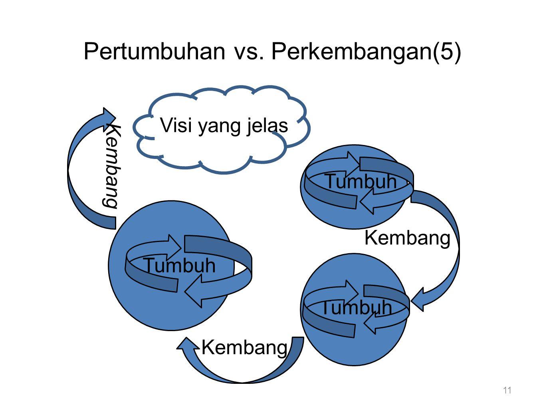 Pertumbuhan vs. Perkembangan(5) 11 Tumbuh Kembang Visi yang jelas