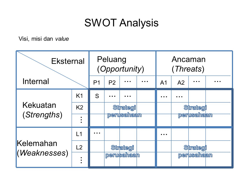 SWOT Analysis Kekuatan (Strengths) Kelemahan (Weaknesses) Peluang (Opportunity) Ancaman (Threats) P1P2A1A2 K1 K2 L1 L2 Eksternal Internal S... Visi, m