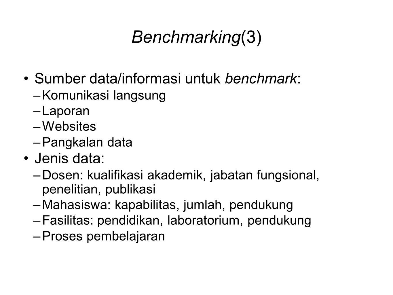 Benchmarking(3) •Sumber data/informasi untuk benchmark: –Komunikasi langsung –Laporan –Websites –Pangkalan data •Jenis data: –Dosen: kualifikasi akademik, jabatan fungsional, penelitian, publikasi –Mahasiswa: kapabilitas, jumlah, pendukung –Fasilitas: pendidikan, laboratorium, pendukung –Proses pembelajaran