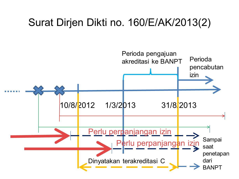 Surat Dirjen Dikti no. 160/E/AK/2013(2) 10/8/20121/3/201331/8/2013 Perioda pengajuan akreditasi ke BANPT Perioda pencabutan izin Dinyatakan terakredit