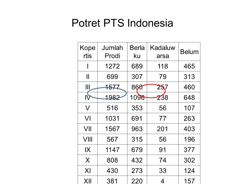 Potret PTS Indonesia Kope rtis Jumlah Prodi Berla ku Kadaluw arsa Belum I1272689118465 II69930779313 III1577860257460 IV19821096238648 V51635356107 VI103169177263 VII1567963201403 VIII56731556196 IX114767991377 X80843274302 XI43027333124 XII3812204157 Total11.977687812843815