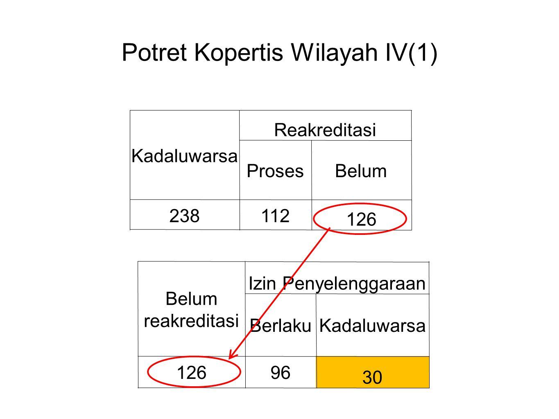 Potret Kopertis Wilayah IV(1) Kadaluwarsa Reakreditasi ProsesBelum 238112 126 Belum reakreditasi Izin Penyelenggaraan BerlakuKadaluwarsa 12696 30