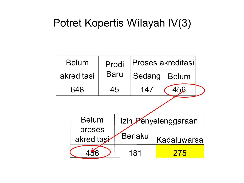 Potret Kopertis Wilayah IV(3) Belum Prodi Baru Proses akreditasi akreditasiSedang Belum 64845147456 Belum proses akreditasi Izin Penyelenggaraan Berlaku Kadaluwarsa 456181 275