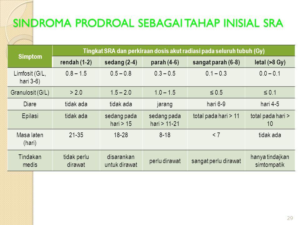 SINDROMA PRODROAL SEBAGAI TAHAP INISIAL SRA 29 Simptom Tingkat SRA dan perkiraan dosis akut radiasi pada seluruh tubuh (Gy) rendah (1-2)sedang (2-4)parah (4-6)sangat parah (6-8)letal (>8 Gy) Limfosit (G/L, hari 3-6) 0.8 – 1.50.5 – 0.80.3 – 0.50.1 – 0.30.0 – 0.1 Granulosit (G/L)> 2.01.5 – 2.01.0 – 1.5≤ 0.5≤ 0.1 Diaretidak ada jaranghari 6-9hari 4-5 Epilasitidak adasedang pada hari > 15 sedang pada hari > 11-21 total pada hari > 11total pada hari > 10 Masa laten (hari) 21-3518-288-18< 7tidak ada Tindakan medis tidak perlu dirawat disarankan untuk dirawat perlu dirawatsangat perlu dirawat hanya tindajkan simtompatik