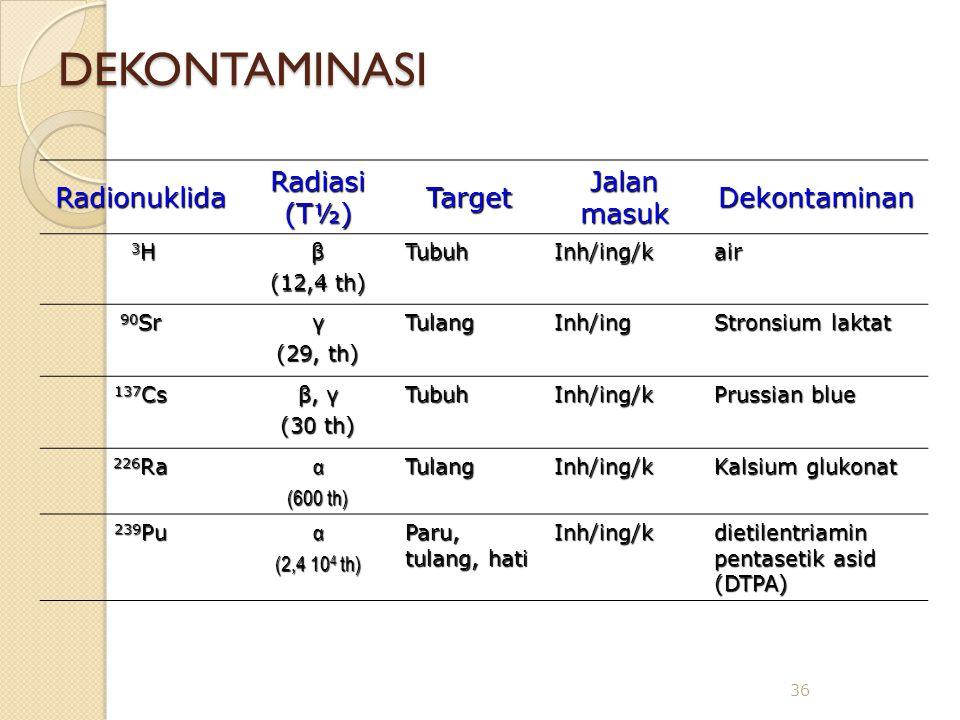 DEKONTAMINASI Radionuklida Radiasi (T½) Target Jalan masuk Dekontaminan 3H 3H 3H 3Hβ (12,4 th) TubuhInh/ing/kair 90 Sr γ (29, th) TulangInh/ing Stronsium laktat 137 Cs β, γ (30 th) TubuhInh/ing/k Prussian blue 226 Ra α (600 th) TulangInh/ing/k Kalsium glukonat 239 Pu α (2,4 10 4 th) Paru, tulang, hati Inh/ing/k dietilentriamin pentasetik asid (DTPA) 36
