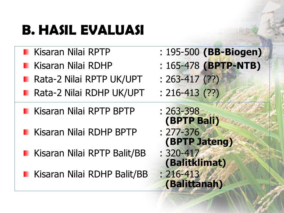 Kisaran Nilai RPTP: 195-500 (BB-Biogen) Kisaran Nilai RDHP: 165-478 (BPTP-NTB) Rata-2 Nilai RPTP UK/UPT: 263-417 (??) Rata-2 Nilai RDHP UK/UPT: 216-413 (??) Kisaran Nilai RPTP BPTP: 263-398 (BPTP Bali) Kisaran Nilai RDHP BPTP: 277-376 (BPTP Jateng) Kisaran Nilai RPTP Balit/BB: 320-417 (Balitklimat) Kisaran Nilai RDHP Balit/BB: 216-413 (Balittanah) B.