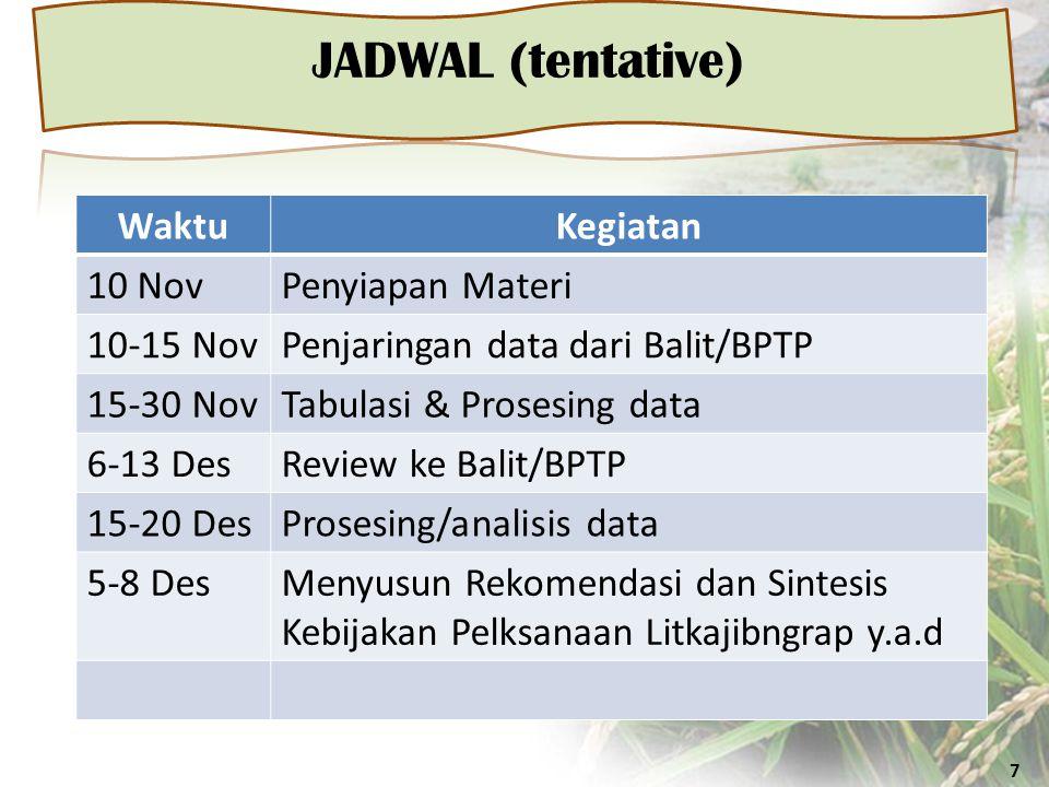 JADWAL (tentative) 7 WaktuKegiatan 10 NovPenyiapan Materi 10-15 NovPenjaringan data dari Balit/BPTP 15-30 NovTabulasi & Prosesing data 6-13 DesReview ke Balit/BPTP 15-20 DesProsesing/analisis data 5-8 DesMenyusun Rekomendasi dan Sintesis Kebijakan Pelksanaan Litkajibngrap y.a.d
