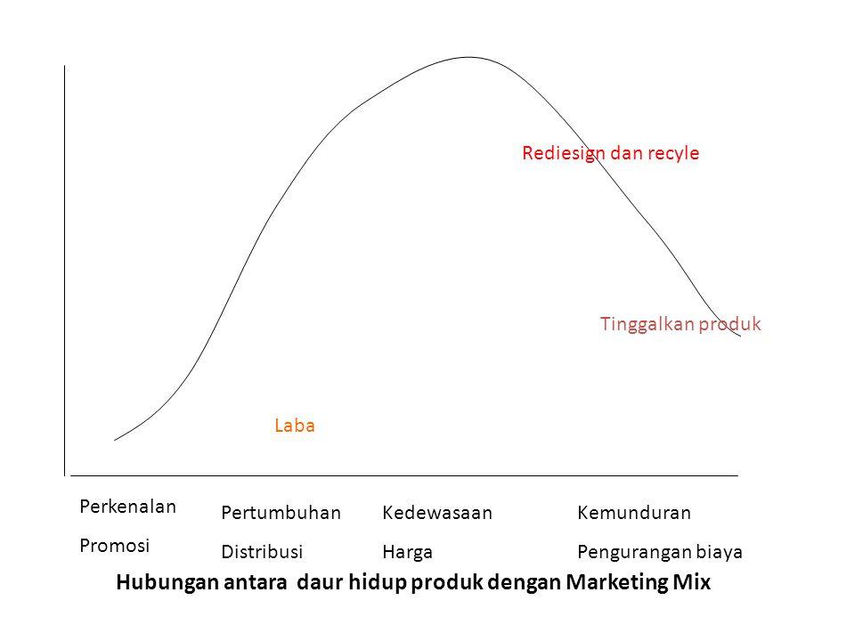 Rediesign dan recyle Perkenalan Promosi Pertumbuhan Distribusi Kedewasaan Harga Kemunduran Pengurangan biaya Tinggalkan produk Laba Hubungan antara da